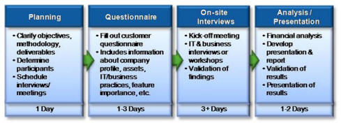 Desktop business value study activities and timing