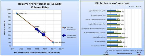 Non-Financial KPIs (Key Performance Indicators)