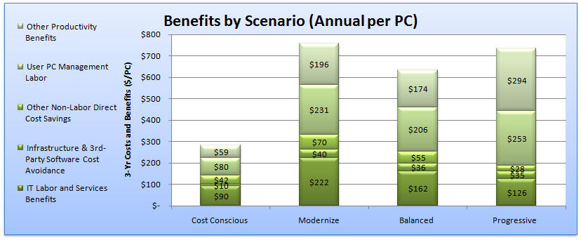 Window 7 Benefit Summary