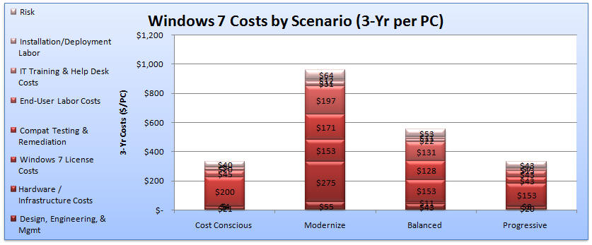 Windows 7 Cost (Investment) Summary