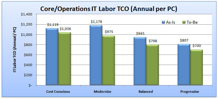 IT Labor Spending/TCO ($/pc)